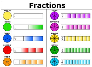 Fractions are critical to GMAT math